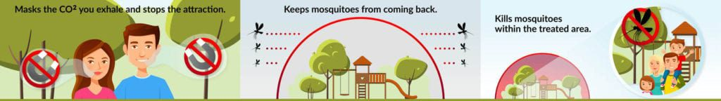 A simple explanation of how pest removal services such as mosquito shield work.
